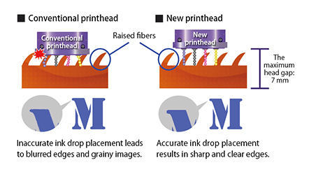 Mimaki Tx300P-1800 MkII: печать на разнообразном текстиле