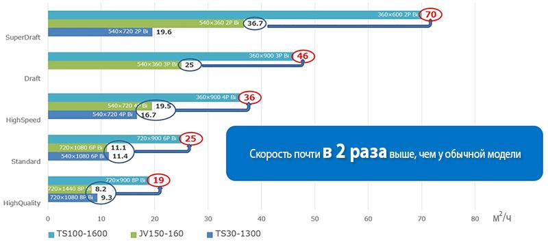 Mimaki TS100-1600: скорость печати до 70 м2/час для повышения производительности